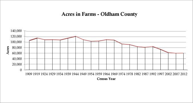 oldham county farm acreage